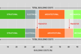 Net Zero Energy Buildings: The Future of Building Design?