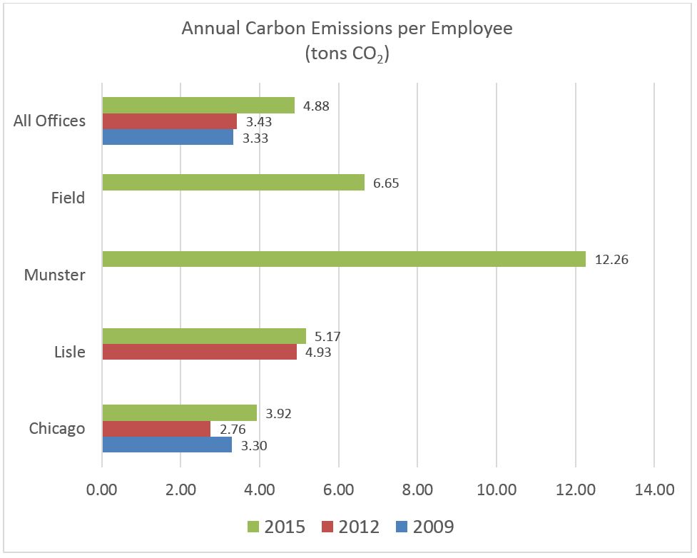 Carbon Footprint2